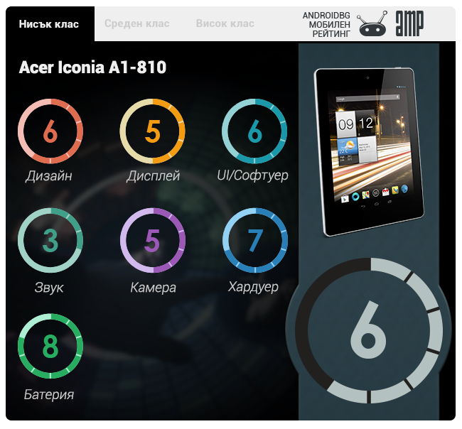 [Изображение: acer-iconia-a1-rating.png]