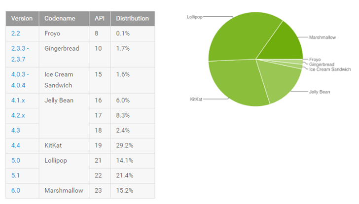 android-platform-distribution-august-2016.png
