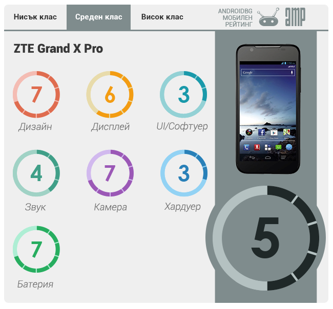 [Изображение: zte-grand-x-pro-rating.png]